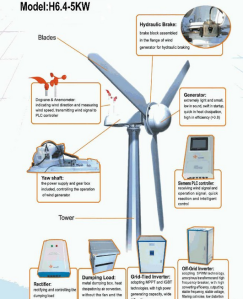 Wind power energy society